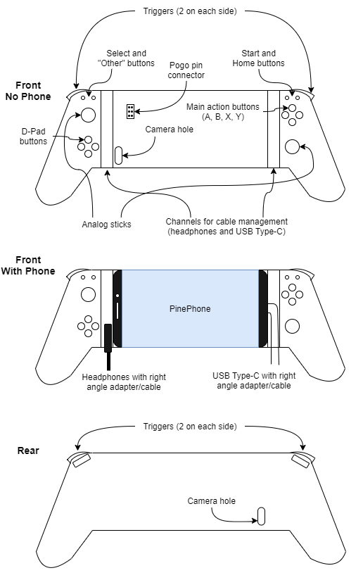 Pinephone gamepad.png
