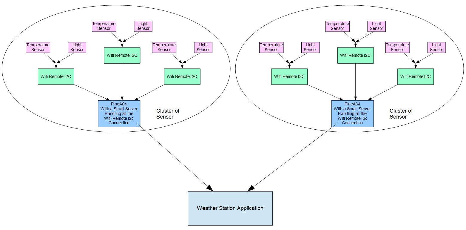 [Image: Weather_Station_topology.JPG]