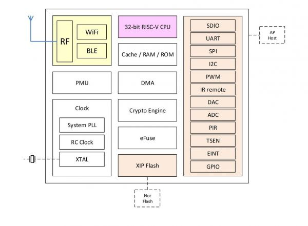 BL602 Block Diagram.jpg
